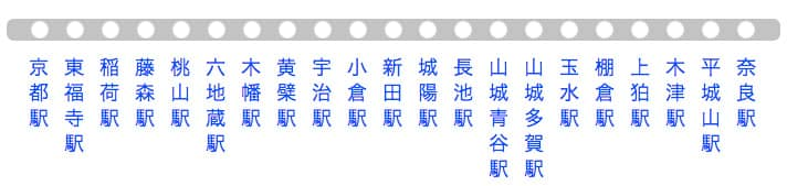 JR奈良線 コンビニエンスストア路線図タイトル